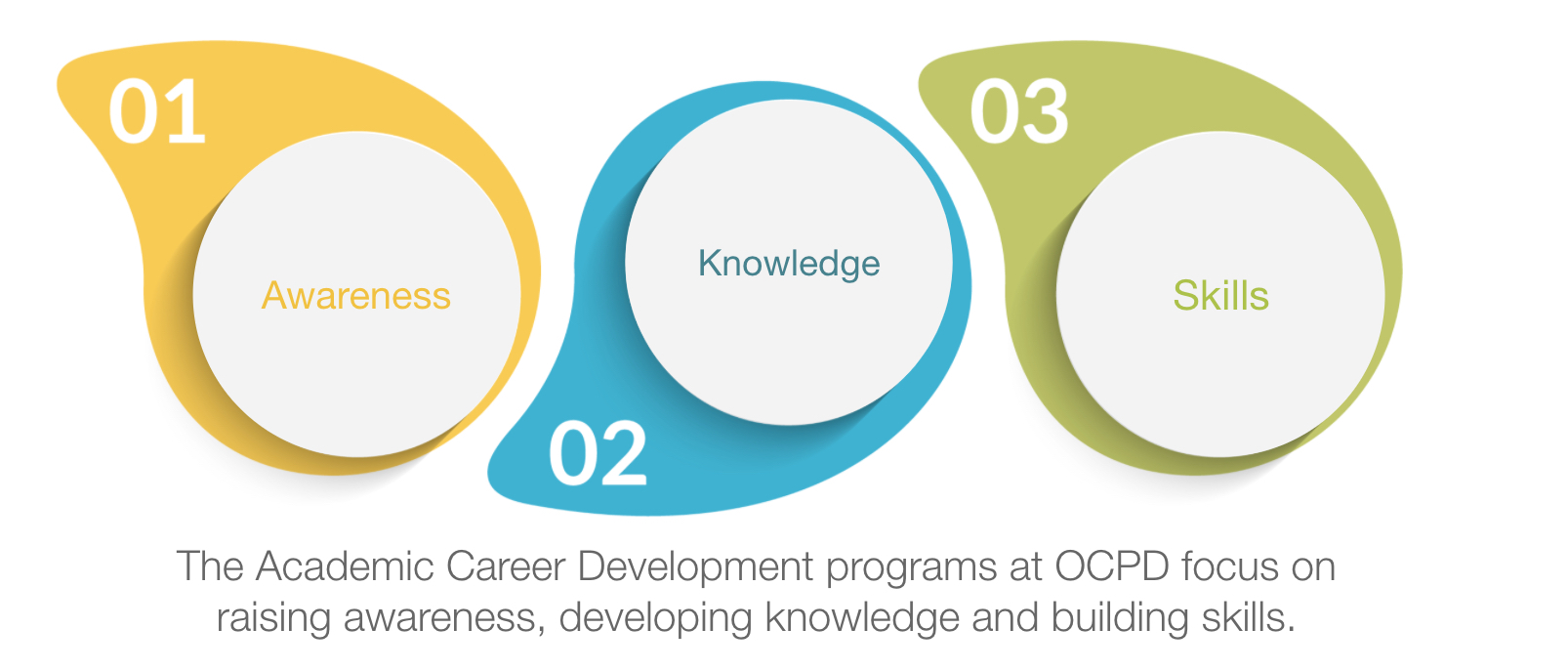 Graphic illustrating that the Academic Career Development programs at OCPD focus on raising awareness, developing knowledge and building skills.