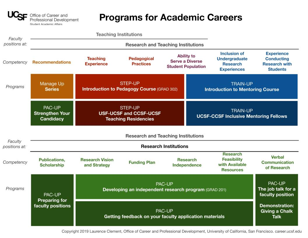 Training requirements from ACRA for different institution types and the OCPD programs that provide that training