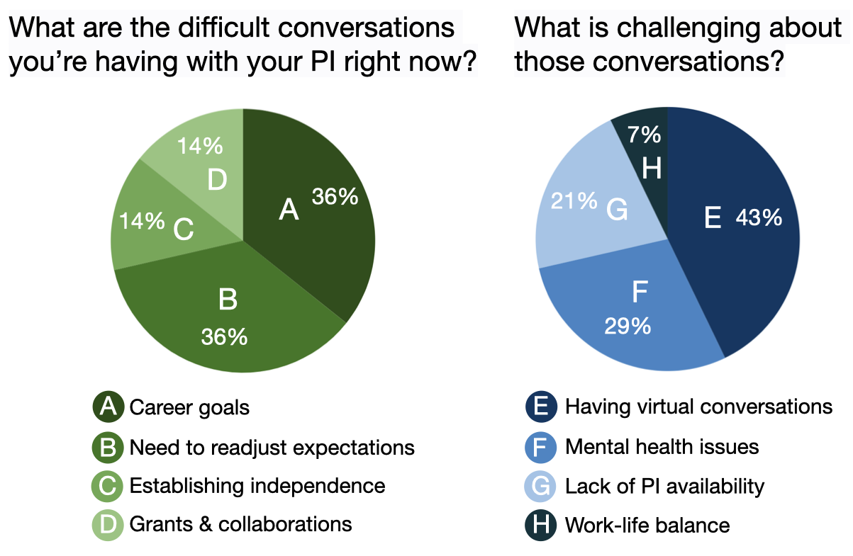 Survey question 1: What are the difficult conversations you're having with your PI right now? Group A, 36%, say career goals. Group B, 36%, say need to readjust expectations. Group C, 14%, say establishing independence. Group D, 14%, say grants and collaborations. Survey question 2: What is challenging about those conversations? Group E, 43%, say having virtual conversations. Group F, 29%, say mental health issues. Group G, 21%, say lake of PI availability. Group H, 7%, say work-life balance.