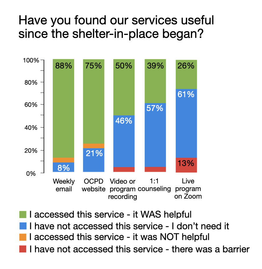 Survey question: Have you found our services useful since the shelter-in-place began? Weekly email, 88% I accessed this service and it was helpful, 8% I have not accessed this service I don't need it, 4% I accessed this service and it was not helpful, 0% I have not accessed this service there was a barrier. OCPD website, 75% I accessed this service and it was helpful, 21% I have not accessed this service I don't need it, 4% I accessed this service and it was not helpful, 0% I have not accessed this service there was a barrier. Video of program recording, 50% I accessed this service and it was helpful, 46% I have not accessed this service I don't need it, 0% I accessed this service and it was not helpful, 4% I have not accessed this service there was a barrier. One on one counseling, 39% I accessed this service and it was helpful, 57% I have not accessed this service I don't need it, 0% I accessed this service and it was not helpful, 4% I have not accessed this service there was a barrier. Live program on Zoom, 26% I accessed this service and it was helpful, 61% I have not accessed this service I don't need it, 0% I accessed this service and it was not helpful, 13% I have not accessed this service there was a barrier.