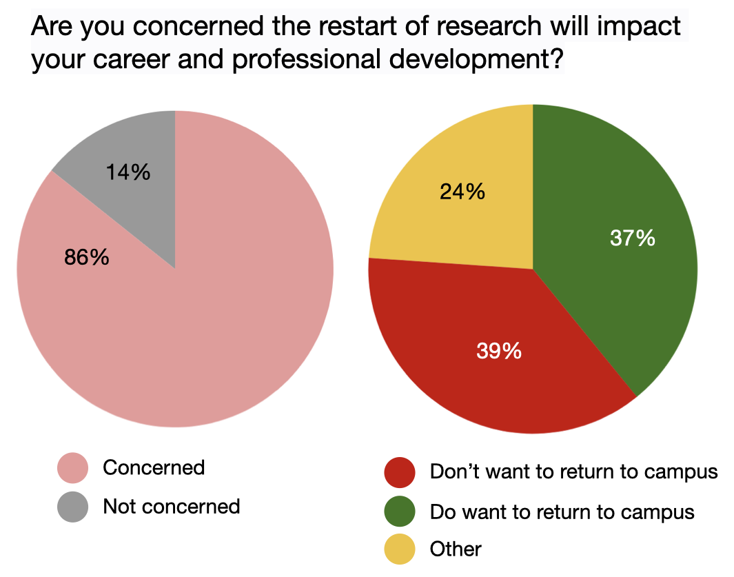 Graphic pie chart summary of survey question results. Survey question: Are you concerned the restart of research will impact your career and professional development? 86% concerned, 14% not concerned. 39% don't want to return to campus, 37% do want to return to campus, 24% other.