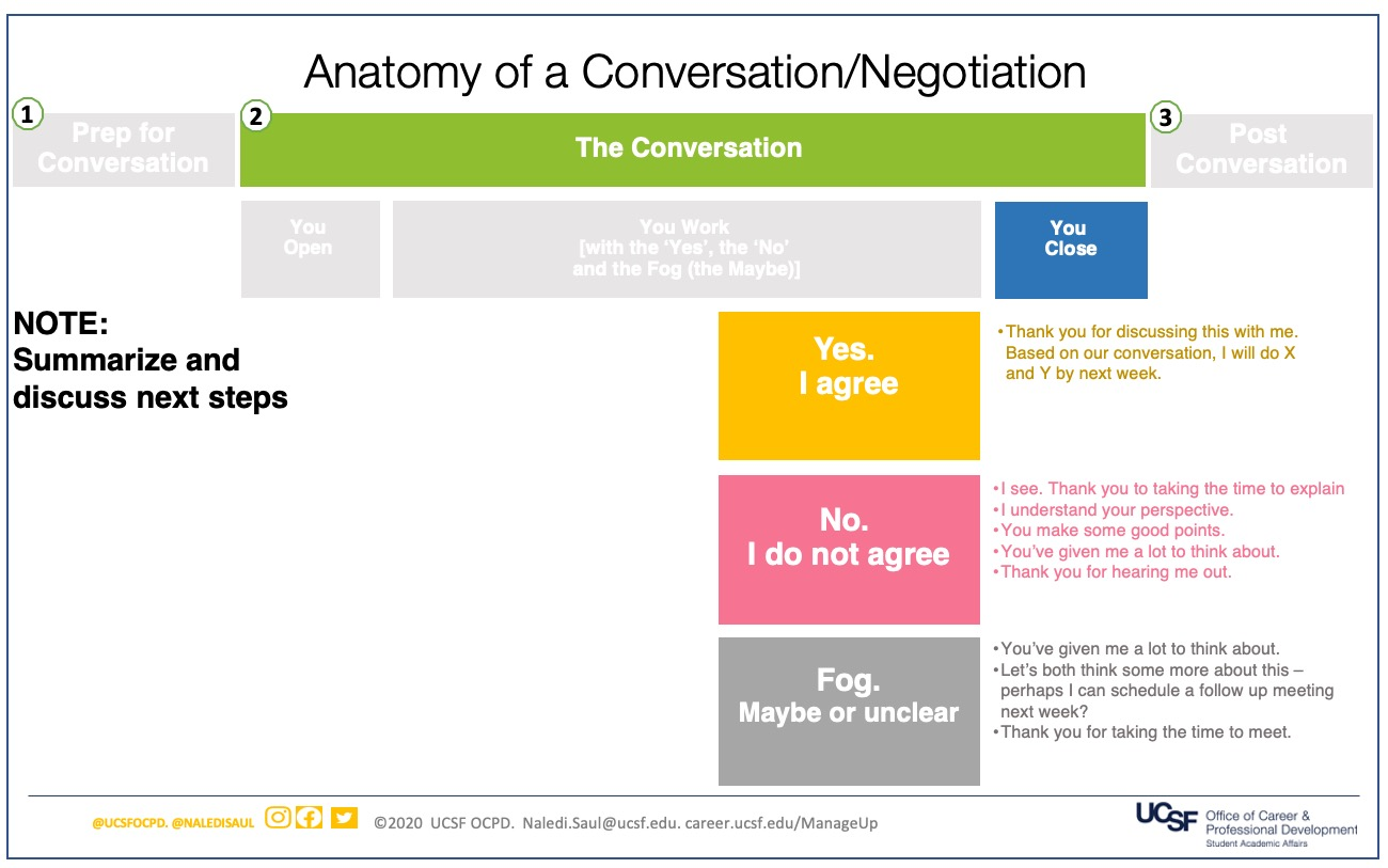 Slide 5: Step 2: The Conversation. Step C:  Third, You Close