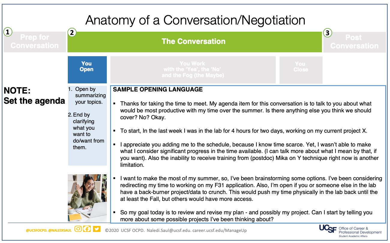 Slide 2, Step 2: The Conversation. Part A.  First, You Open