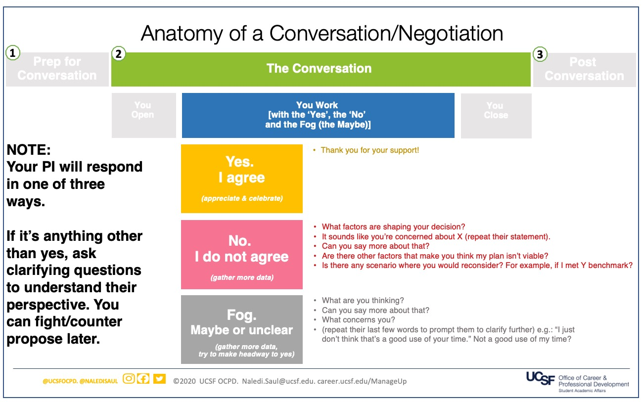 Slide 4: Step 2: The Conversation. Part B: Second, You Work.